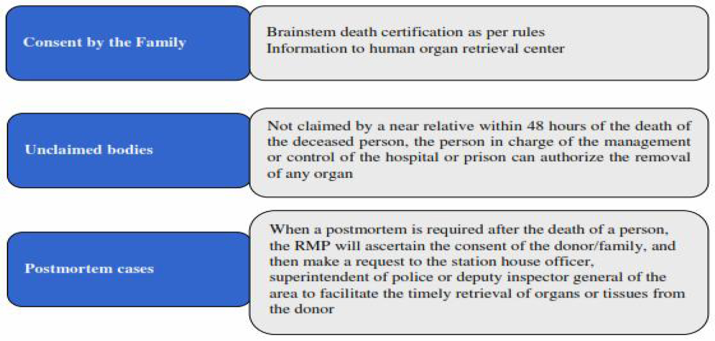 Figure 2: The authorities concerned/consent for removal of organs in case of deceased donor.