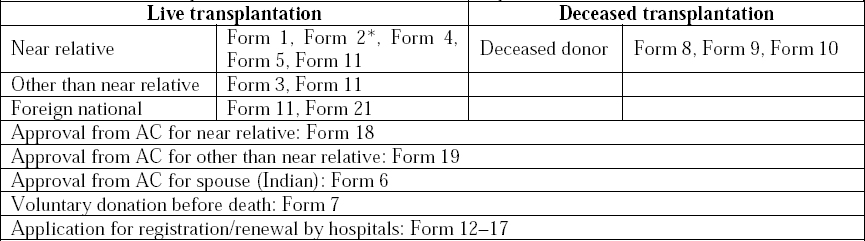 Table 9: The forms required in live and deceased donor transplantation are THOTA 2014.