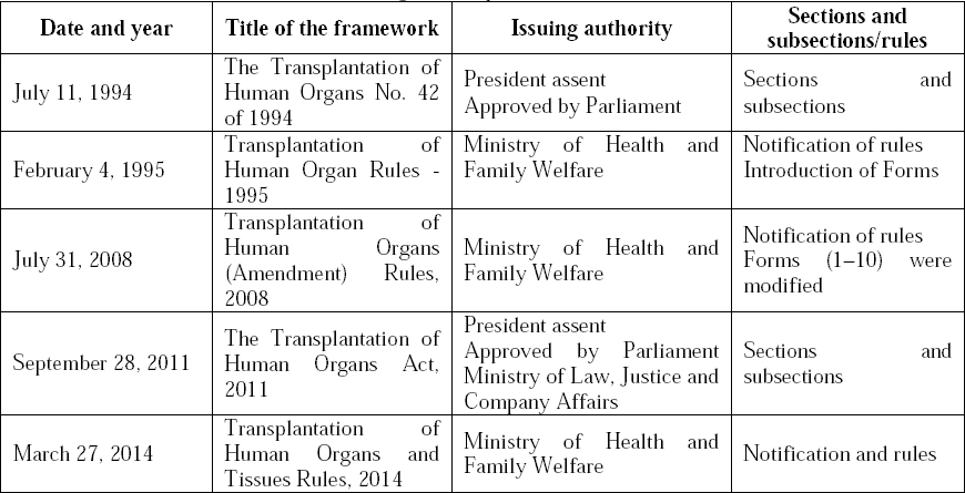 Table 1: Time frame of the Evolution of Organ Transplantation Act.