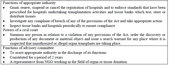 Table 6: Functions of each regulatory body.
