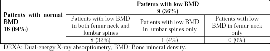 Table 2: Classification of patients group according to DEXA findings.