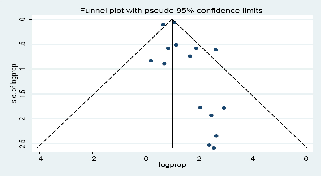Figure 5: Funnel plot results of the articles. As shown above, most of the articles lied on top of the funnel plot which indicates the influential articles have a high probability of publishing. However, articles with small sample size were at the bottom of the right side from symmetrical line, indicating subjective judgment presence of bias. Unfortunately, the meta-bias analysis shows as there was no bias (coefficient = 0.598 and <i>P</i> = 0.155).
