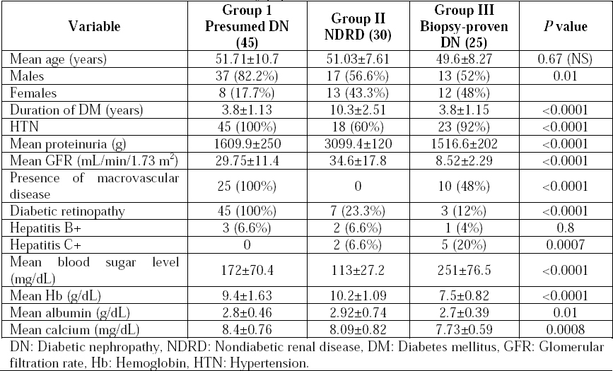 Table 1: Baseline characteristics of the study population.