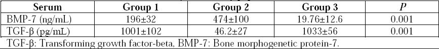 Table 2: Serum levels of BMP-7 and TGF-β in the study population.