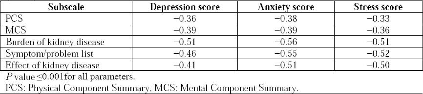 Table 6: Pearson's correlation coefficients between the five subscale scores of the Arabic version of KDQOL-36 and the depression, anxiety, and stress scores of Depression, Anxiety and Stress Scale-21 (<i>n</i>=144).