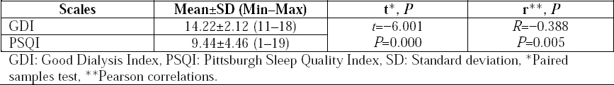 Table 3: Comparison of the patients' scores of Pittsburgh Sleep Quality Scale and Good Dialysis Index (<i>n</i>=50).