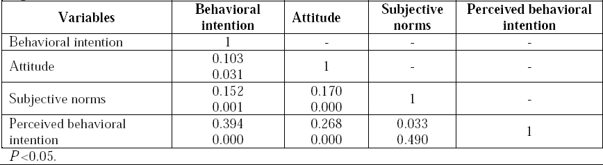 Table 2: Bivariate correlation among constructs of theory of planned behavior related to organ donation registration.