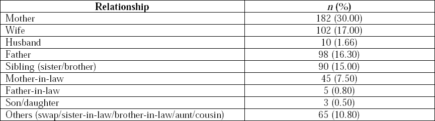 Table 3: Relationship of renal donor with recipients (<i>n</i> = 600).
