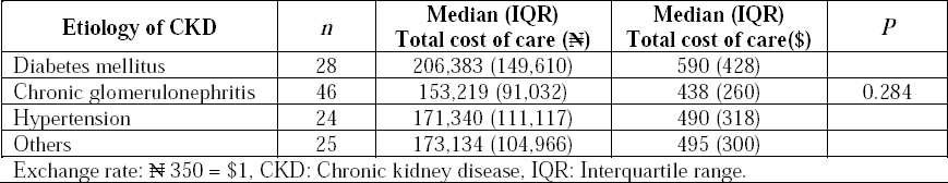Cost Implication Of Inpatient Care Of Chronic Kidney Disease Patients In A Tertiary Hospital In Southwest Nigeria Adejumo Oa Akinbodewa Aa Ogunleye A Enikuomehin Ac Lawal Om Saudi J Kidney Dis