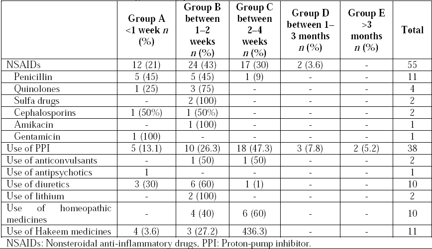 Table 5: Duration of various drugs taken by patients.