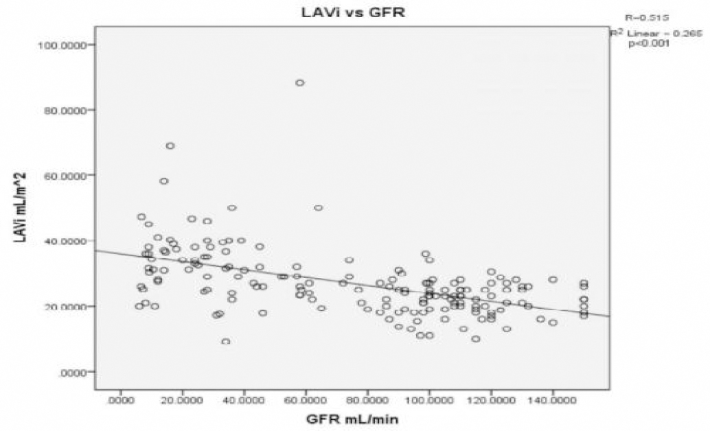 Figure 1: Relationship of LAVi with GFR.
