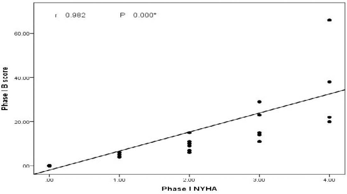 Figure 1: Scatter plot of pre-ultrafiltration CUS score NYHA classes.