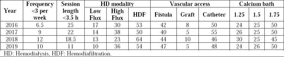 Table 2: Hemodialysis prescription: frequency, session length, modality, vascular access, and calcium bath from 2016 to 2019.