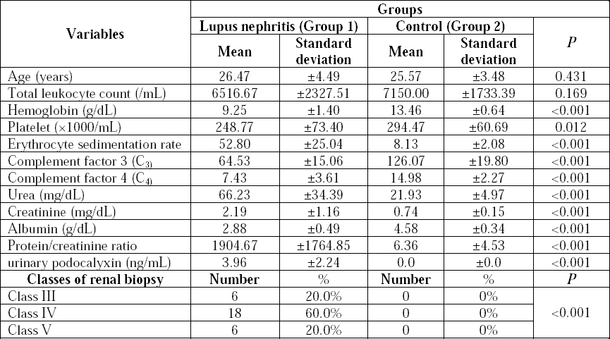 Table 2: Comparison between cases of lupus nephritis and controls.